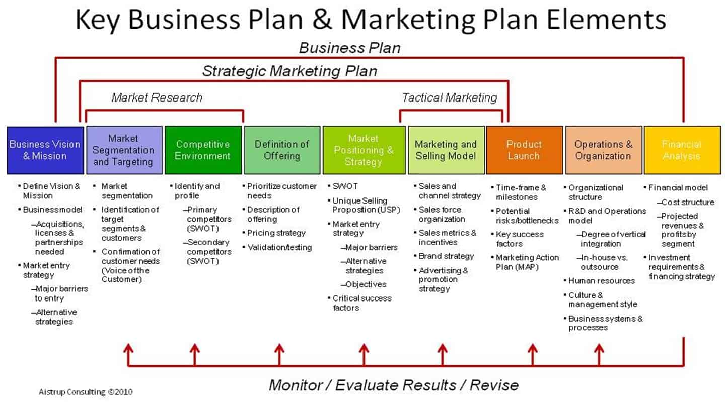 Help in business plan