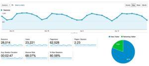 website earnings